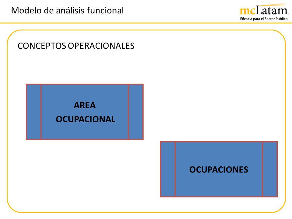 Modelo de análisis funcional CONCEPTOS OPERACIONALES AREA OCUPACIONAL OCUPACIONES