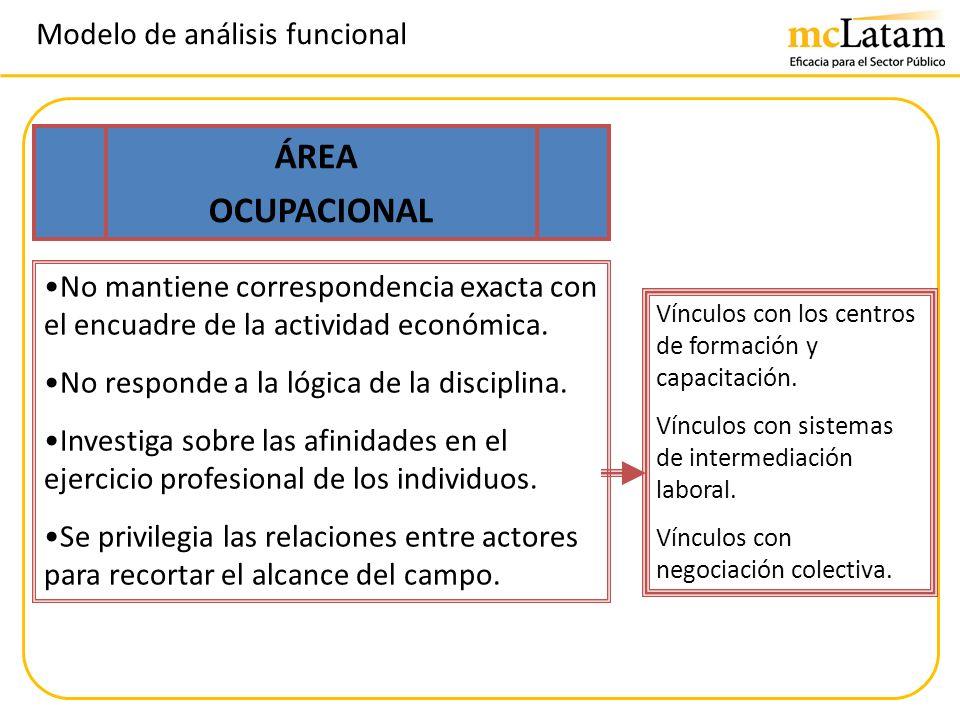 Modelo de análisis funcional No mantiene correspondencia exacta con el encuadre de la actividad económica. No responde a la lógica de la disciplina. I