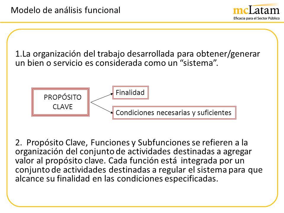 Modelo de análisis funcional 1.La organización del trabajo desarrollada para obtener/generar un bien o servicio es considerada como un sistema. 2. Pro