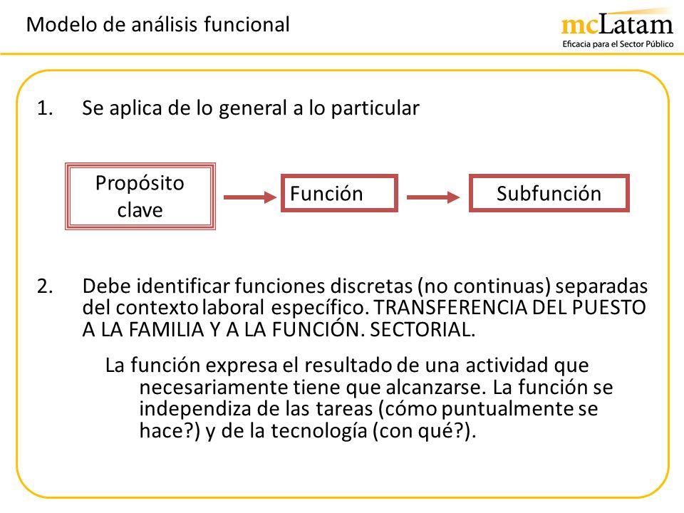 Modelo de análisis funcional 1.Se aplica de lo general a lo particular 2.Debe identificar funciones discretas (no continuas) separadas del contexto la