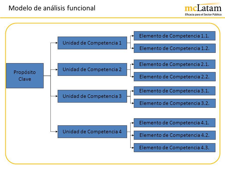 Modelo de análisis funcional Propósito Clave Unidad de Competencia 1 Unidad de Competencia 4 Unidad de Competencia 2 Unidad de Competencia 3 Elemento