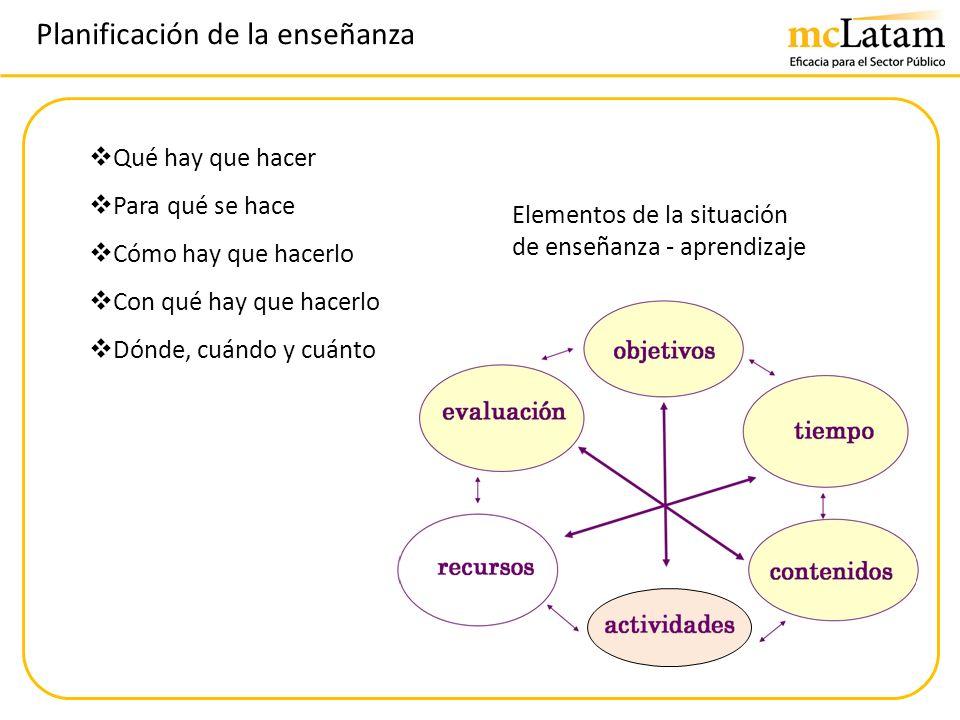 Planificación de la enseñanza Qué hay que hacer Para qué se hace Cómo hay que hacerlo Con qué hay que hacerlo Dónde, cuándo y cuánto Elementos de la s