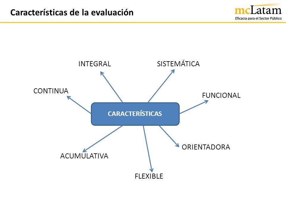 Características de la evaluación CARACTERÍSTICAS INTEGRALSISTEMÁTICA ORIENTADORA ACUMULATIVA CONTINUA FUNCIONAL FLEXIBLE