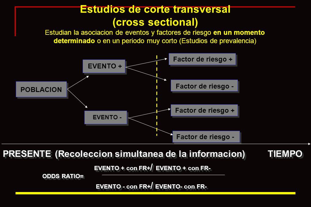 Estudios de corte transversal (cross sectional) Estudian la asociacion de eventos y factores de riesgo en un momento determinado o en un periodo muy c