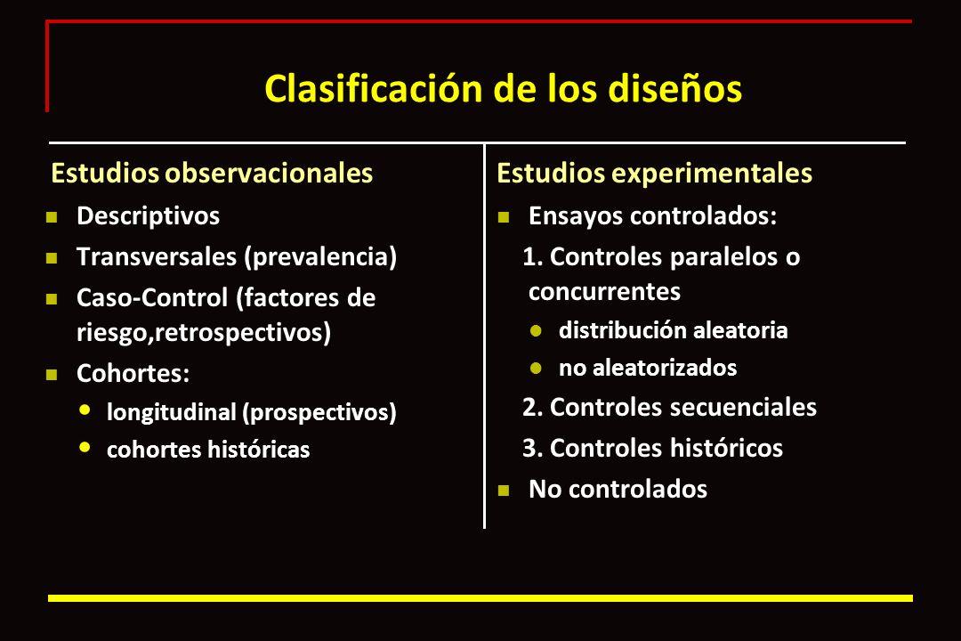 Clasificación de los diseños Estudios observacionales Descriptivos Transversales (prevalencia) Caso-Control (factores de riesgo,retrospectivos) Cohort
