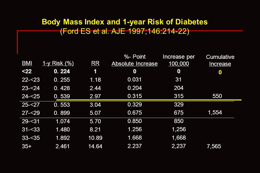 BMI <22 22-<23 23-<24 24-<25 25-<27 27-<29 29-<31 31-<33 33-<35 35+ 1-y Risk (%) 0. 224 0. 255 0. 428 0. 539 0. 553 0. 899 1.074 1.480 1.892 2.461 RR