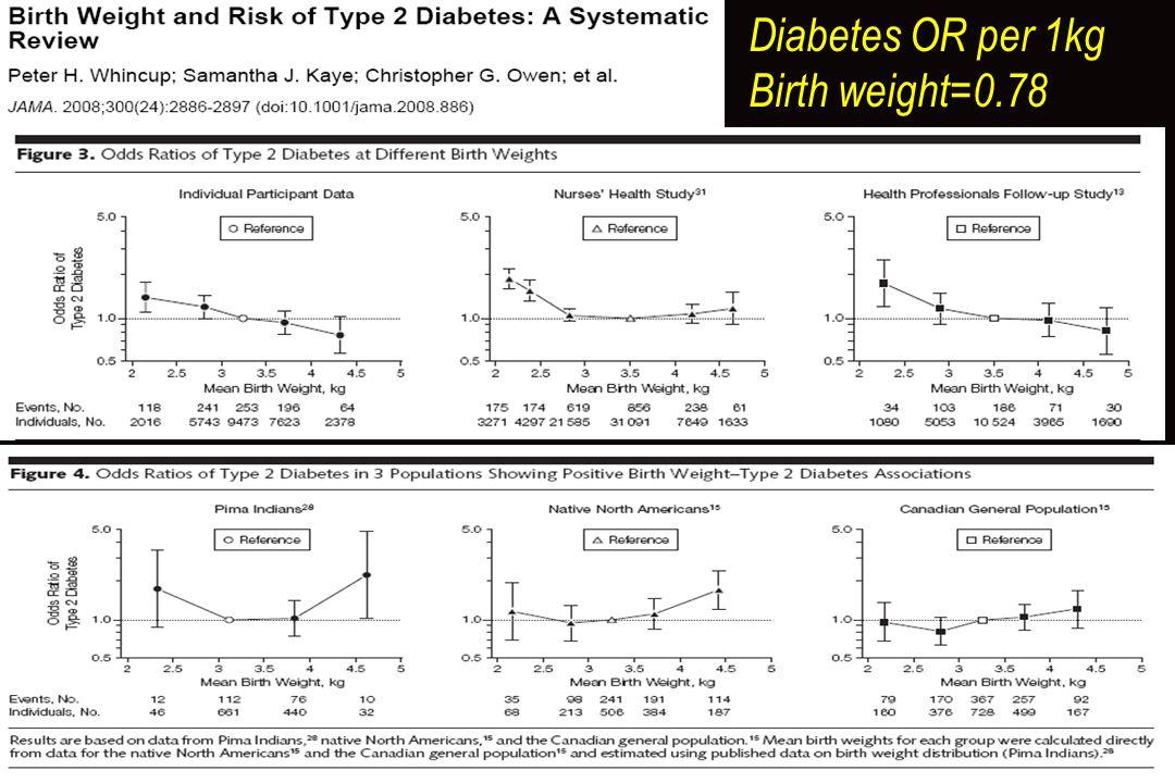 Diabetes OR per 1kg Birth weight=0.78