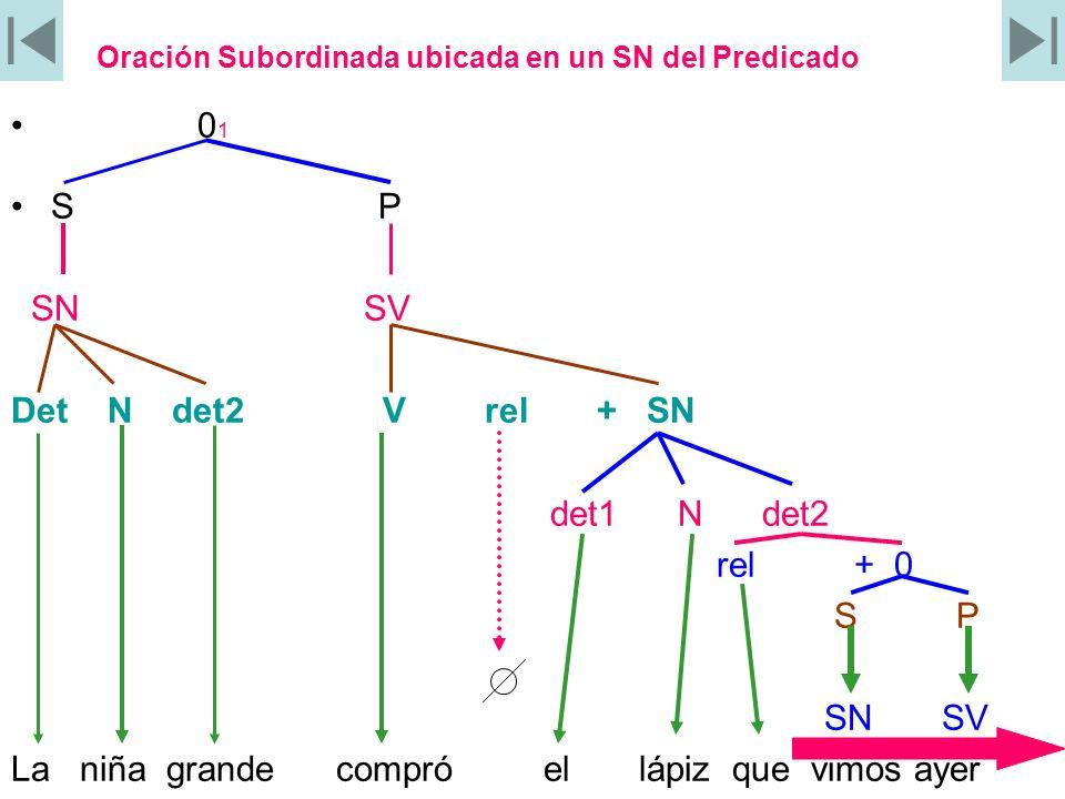 Oración Subordinada ubicada en un SN del Predicado 0 1 S P SN SV Det N det2 V rel + SN det1 N det2 rel + 0 S P SN SV La niña grande compró el lápiz qu