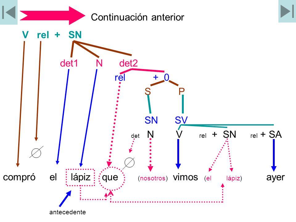 Continuación anterior V rel + SN det1 N det2 rel + 0 S P SN SV det N V rel + SN rel + SA compró el lápiz que (nosotros) vimos (el lápiz) ayer antecede