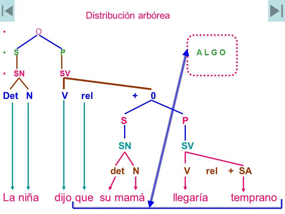 Distribución arbórea O S P A L G O SN SV Det N V rel + 0 S P SN SV det N V rel + SA La niña dijo que su mamá llegaría temprano