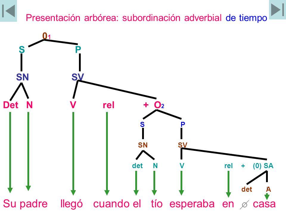 Presentación arbórea: subordinación adverbial de tiempo 0 1 S P SN SV Det N V rel + O 2 S P SN SV det N V rel + (0) SA det A Su padre llegó cuando el
