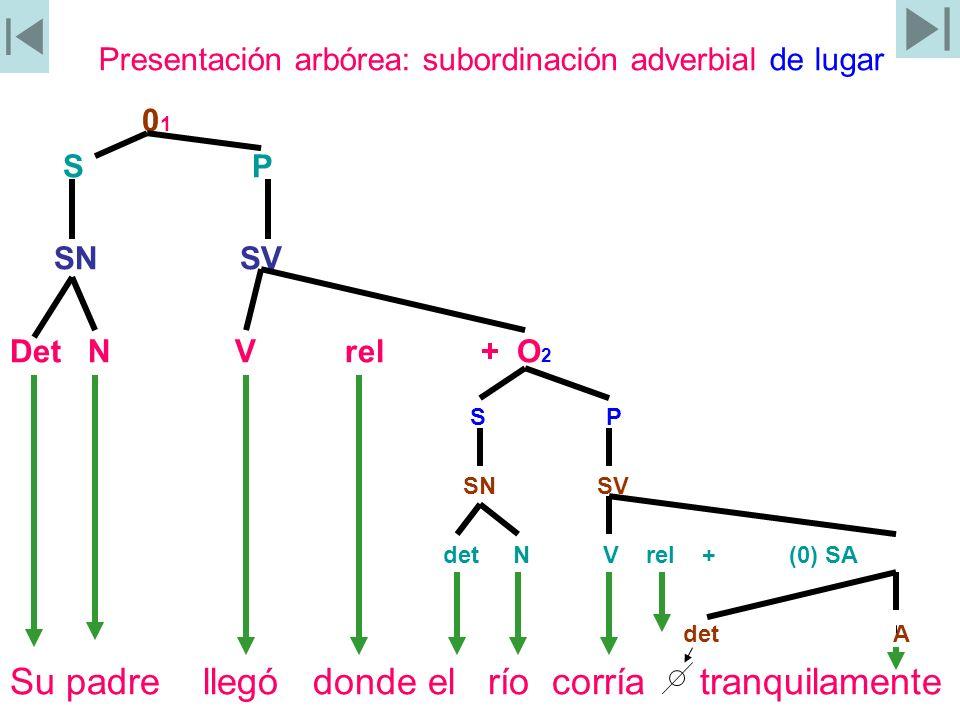 Presentación arbórea: subordinación adverbial de lugar 0 1 S P SN SV Det N V rel + O 2 S P SN SV det N V rel + (0) SA det A Su padre llegó donde el rí