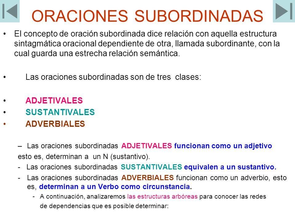ORACIONES SUBORDINADAS El concepto de oración subordinada dice relación con aquella estructura sintagmática oracional dependiente de otra, llamada sub