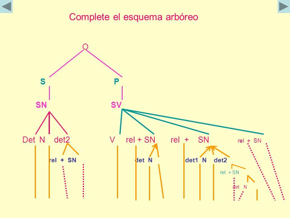 Complete el esquema arbóreo O S P SN SV Det N det2 V rel + SN rel + SN rel + SN rel + SN det N det1 N det2 rel + SN det N