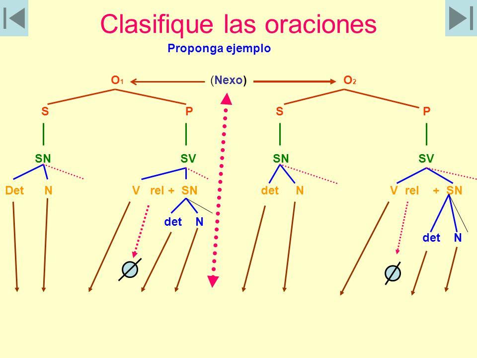 Clasifique las oraciones Proponga ejemplo O 1 (Nexo) O 2 S P S P SN SV SN SV Det N V rel + SN det N V rel + SN det N