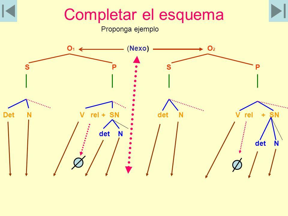 Completar el esquema Proponga ejemplo O 1 (Nexo) O 2 S P S P Det N V rel + SN det N V rel + SN det N