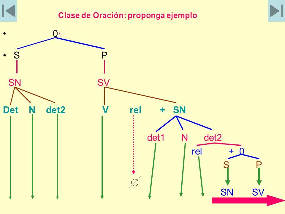 Clase de Oración: proponga ejemplo 0 1 S P SN SV Det N det2 V rel + SN det1 N det2 rel + 0 S P SN SV
