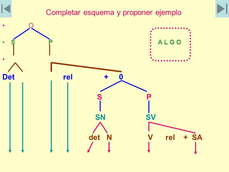 Completar esquema y proponer ejemplo O S P A L G O Det rel + 0 S P SN SV det N V rel + SA