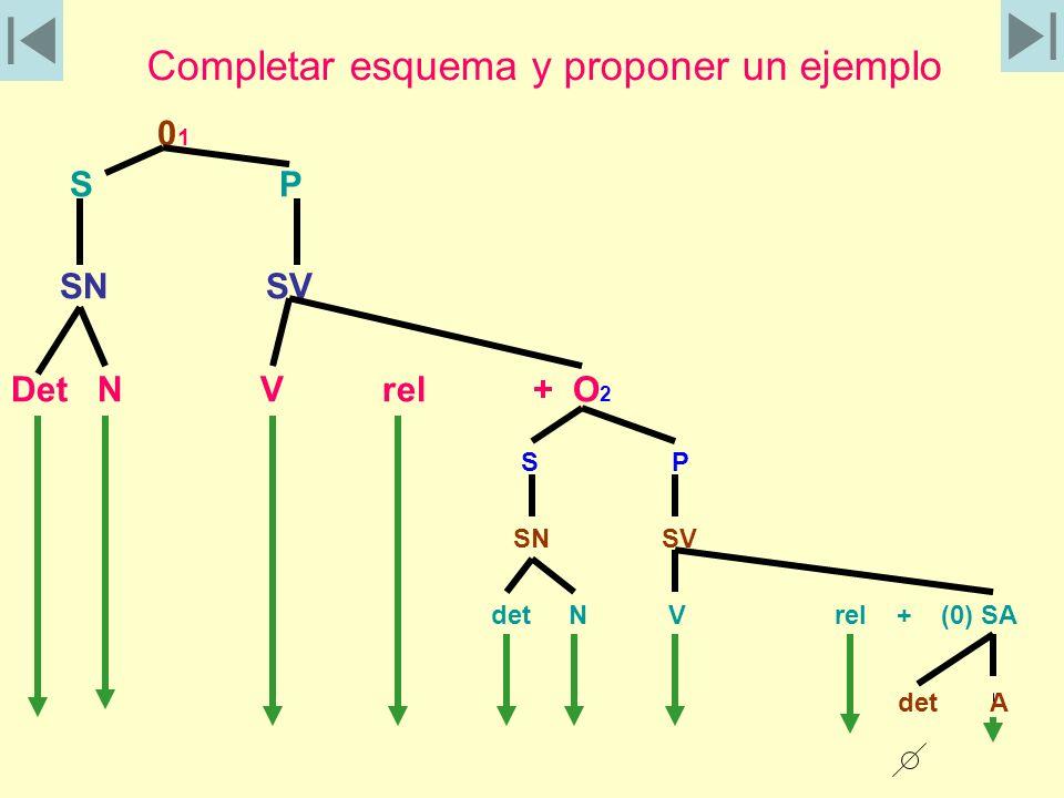 Completar esquema y proponer un ejemplo 0 1 S P SN SV Det N V rel + O 2 S P SN SV det N V rel + (0) SA det A