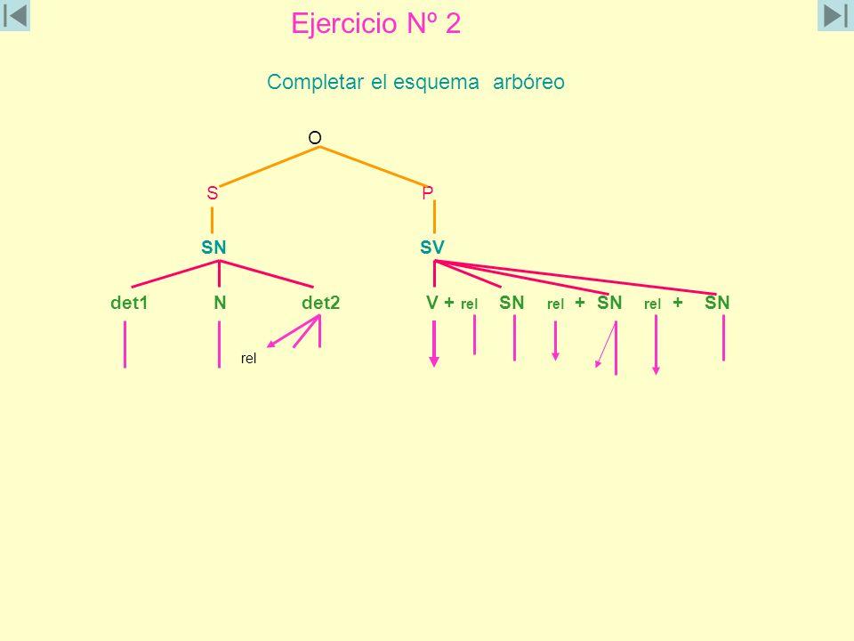 Ejercicio Nº 2 Completar el esquema arbóreo O S P SN SV det1 N det2 V + rel SN rel + SN rel + SN rel