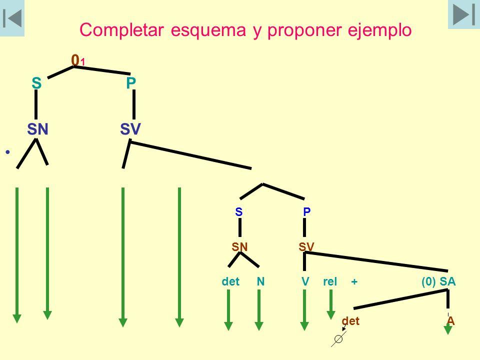 Completar esquema y proponer ejemplo 0 1 S P SN SV S P SN SV det N V rel + (0) SA det A