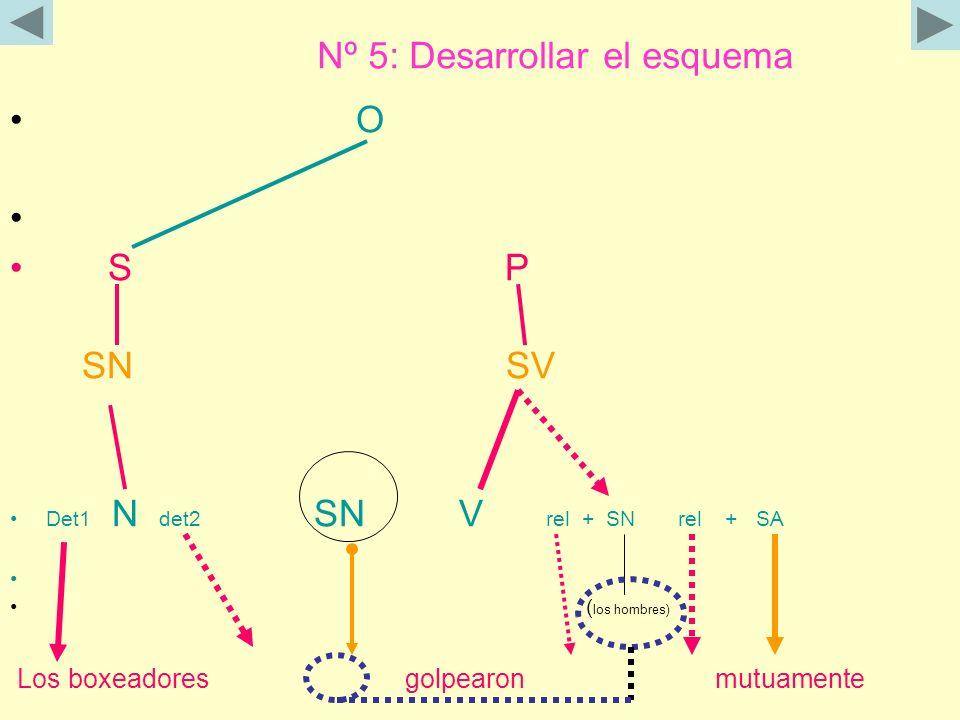 Nº 5: Desarrollar el esquema O S P SN SV Det1 N det2 SN V rel + SN rel + SA ( los hombres) Los boxeadores golpearon mutuamente