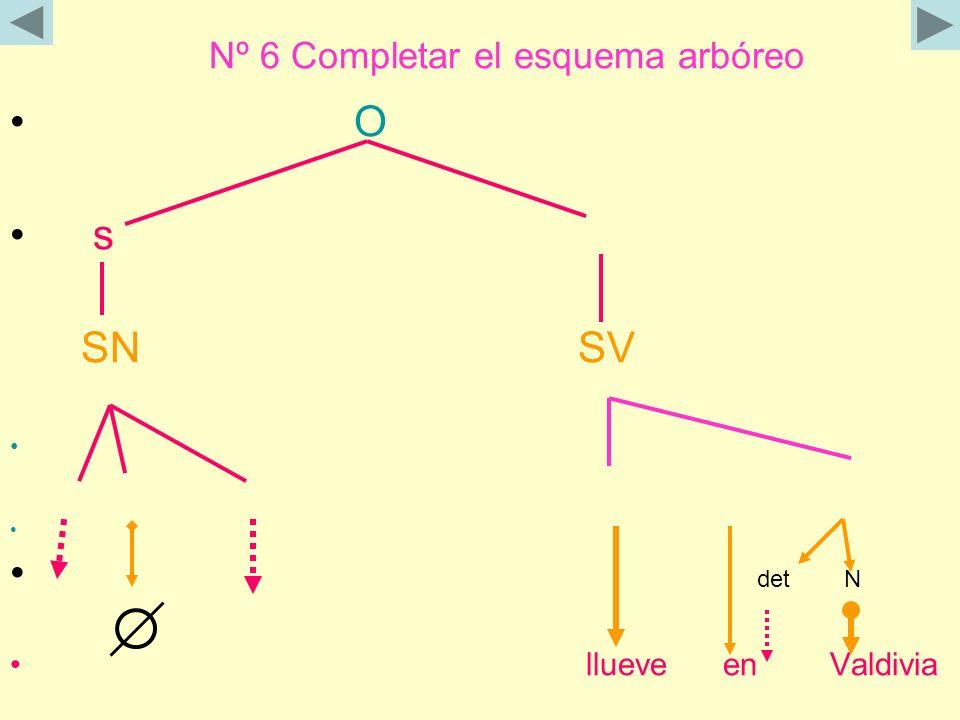 Nº 6 Completar el esquema arbóreo O s SN SV det N llueve en Valdivia