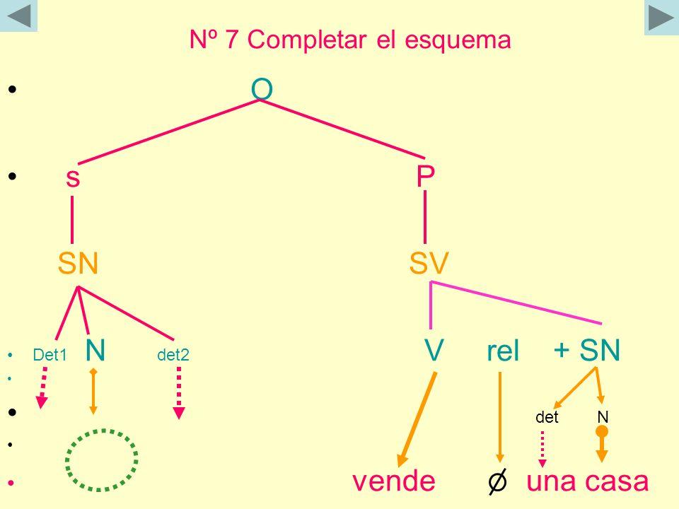 Nº 7 Completar el esquema O s P SN SV Det1 N det2 V rel + SN det N vende una casa