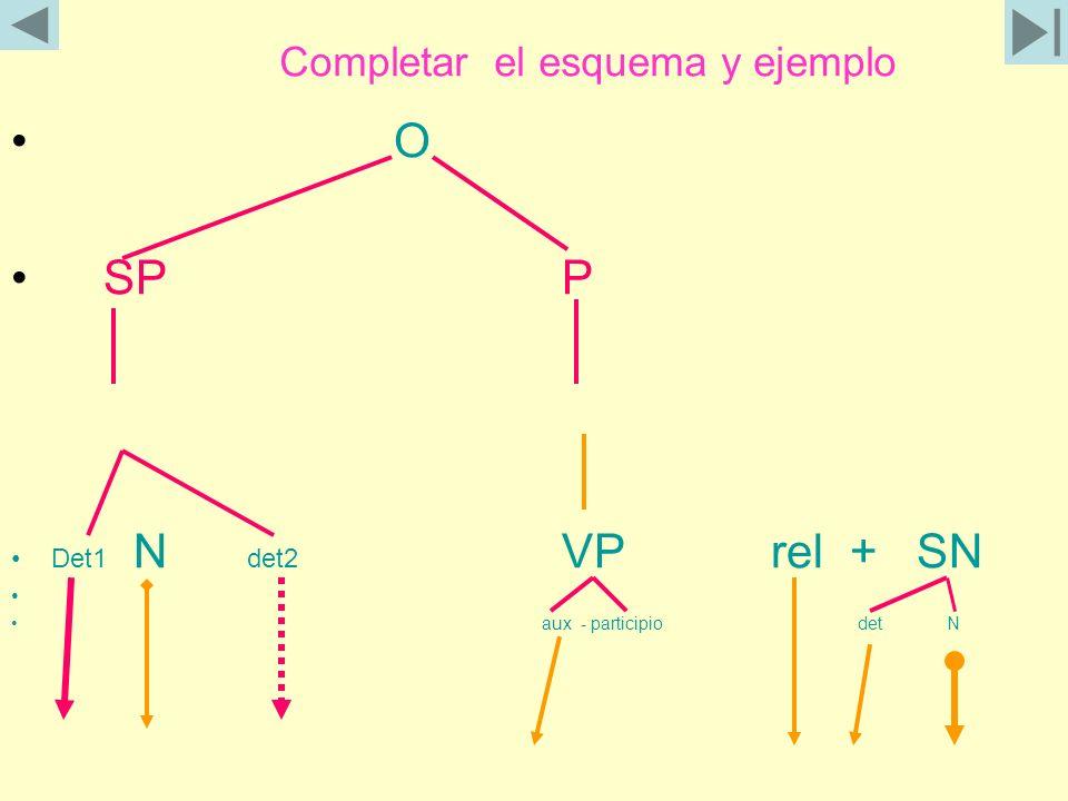 Completar el esquema y ejemplo O SP P Det1 N det2 VP rel + SN aux - participio det N