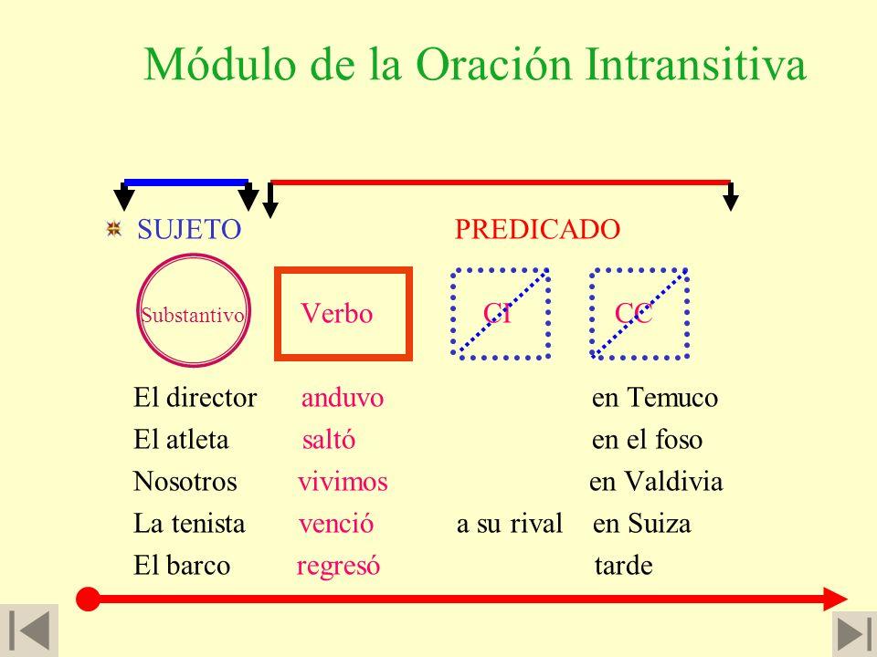 Oraciones intransitivas 13. Se da el nombre de oraciones intransitivas a las que llevan el verbo en voz activa y carecen de complemento directo. Const
