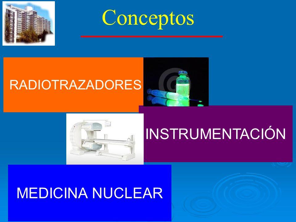 Radiofármaco RADIOTRAZADORES TRAZADOR (propiedades farmacológicas) RADIONUCLEIDO (propiedades físicas) DIAGNÓSTICO TERAPIA 99Tc MIBI 99Tc MDP 99Tc DTPA