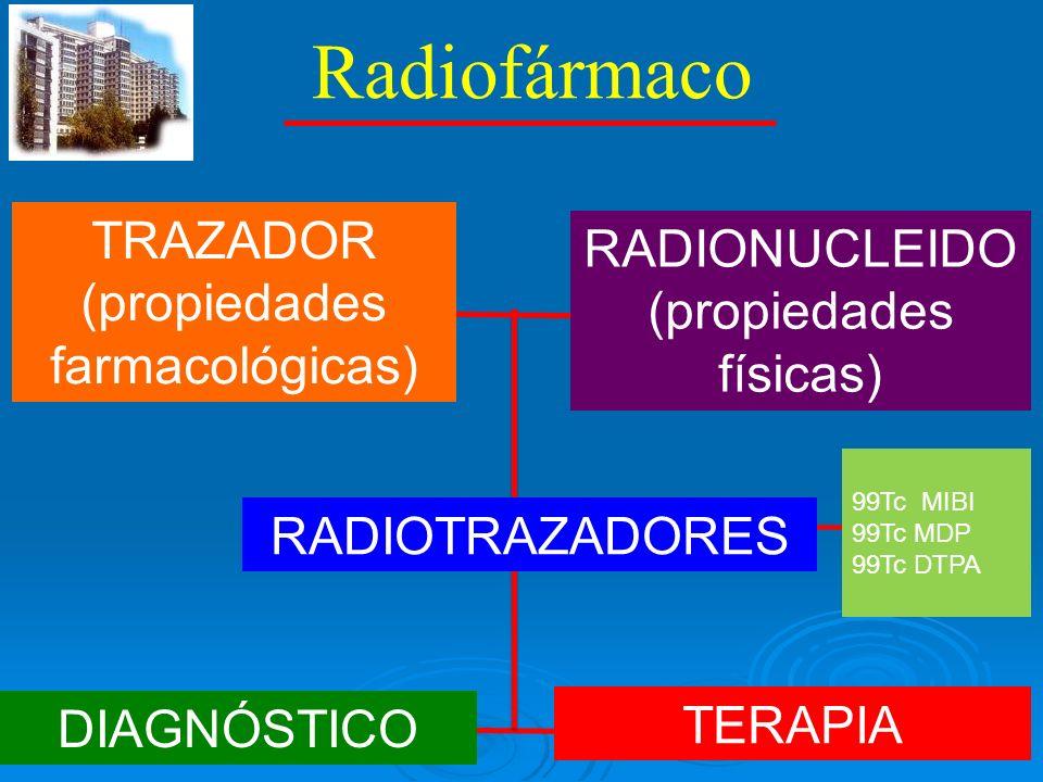 Conceptos RADIOISÓTOPOS: sustancias que emiten radiación, los más empleados son el 99mTc, 131I (Iodo), 111In (Indio),, 201Tl (Talio), 67Ga y 68Ga (Galio),18F (Fluor), 11C (Carbono), 188Re (Renio), 177Lu (Lutecio).