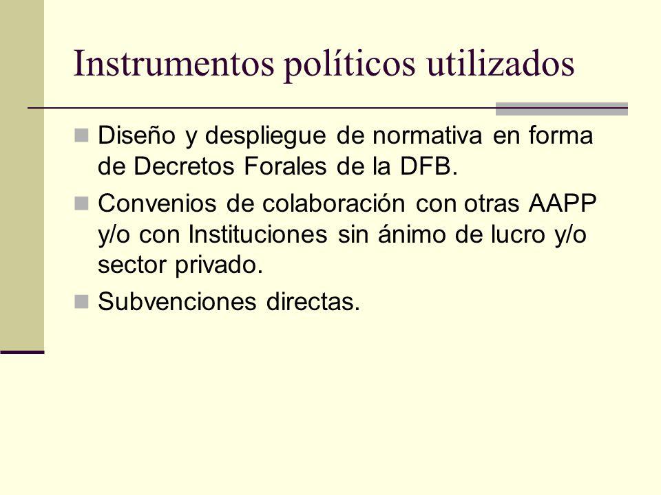 Instrumentos políticos utilizados Diseño y despliegue de normativa en forma de Decretos Forales de la DFB. Convenios de colaboración con otras AAPP y/
