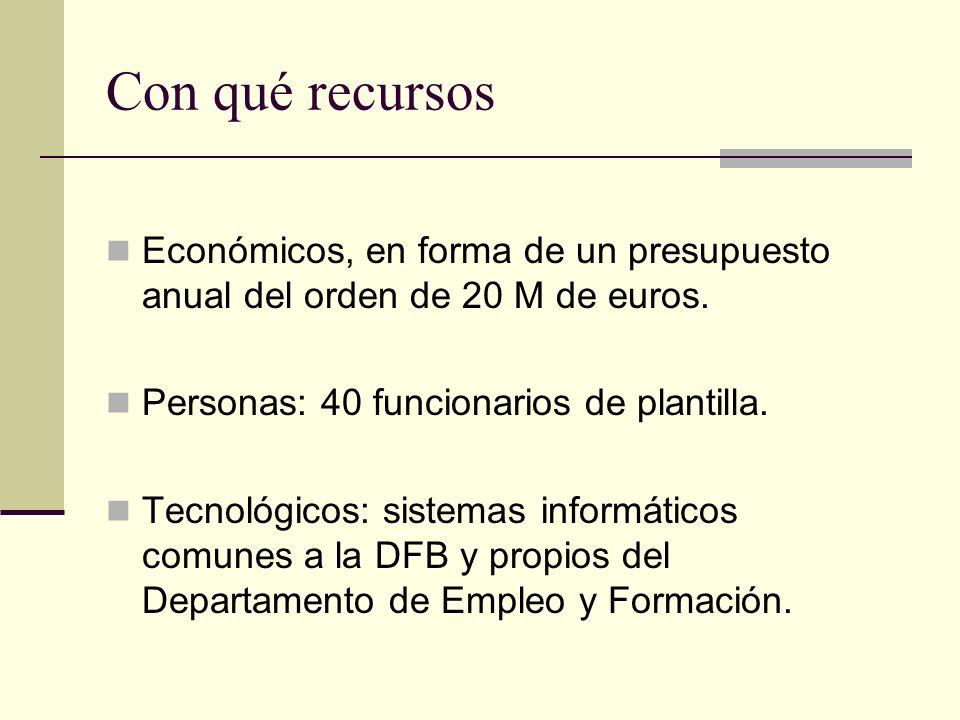 Con qué recursos Económicos, en forma de un presupuesto anual del orden de 20 M de euros. Personas: 40 funcionarios de plantilla. Tecnológicos: sistem