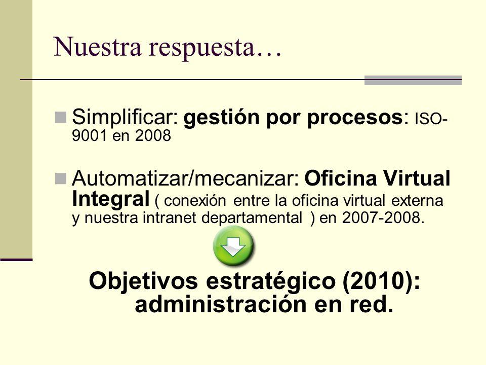 Nuestra respuesta… Simplificar: gestión por procesos: ISO- 9001 en 2008 Automatizar/mecanizar: Oficina Virtual Integral ( conexión entre la oficina vi