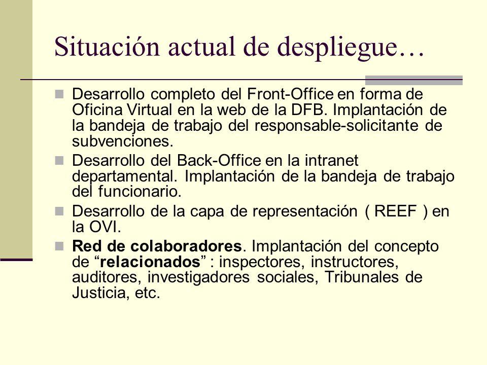Situación actual de despliegue… Desarrollo completo del Front-Office en forma de Oficina Virtual en la web de la DFB. Implantación de la bandeja de tr