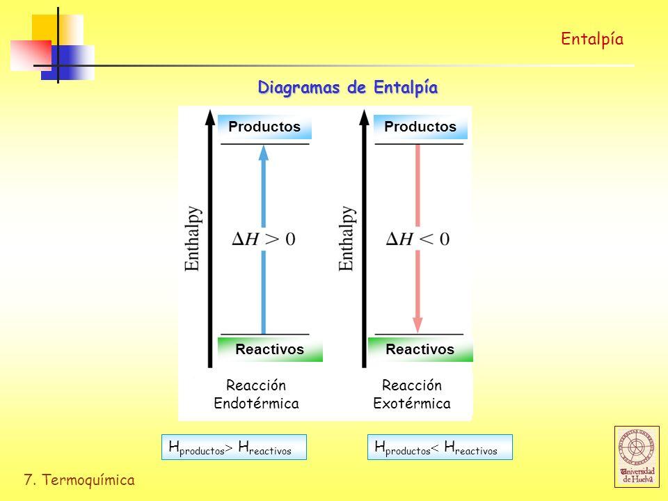 7. Termoquímica Entalpía Diagramas de Entalpía Reacción Endotérmica Reacción Exotérmica H productos H reactivos Reactivos Productos