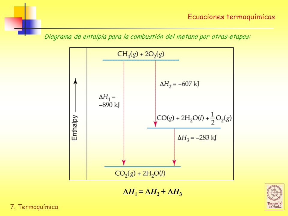 7. Termoquímica H 1 = H 2 + H 3 Ecuaciones termoquímicas Diagrama de entalpia para la combustión del metano por otras etapas: