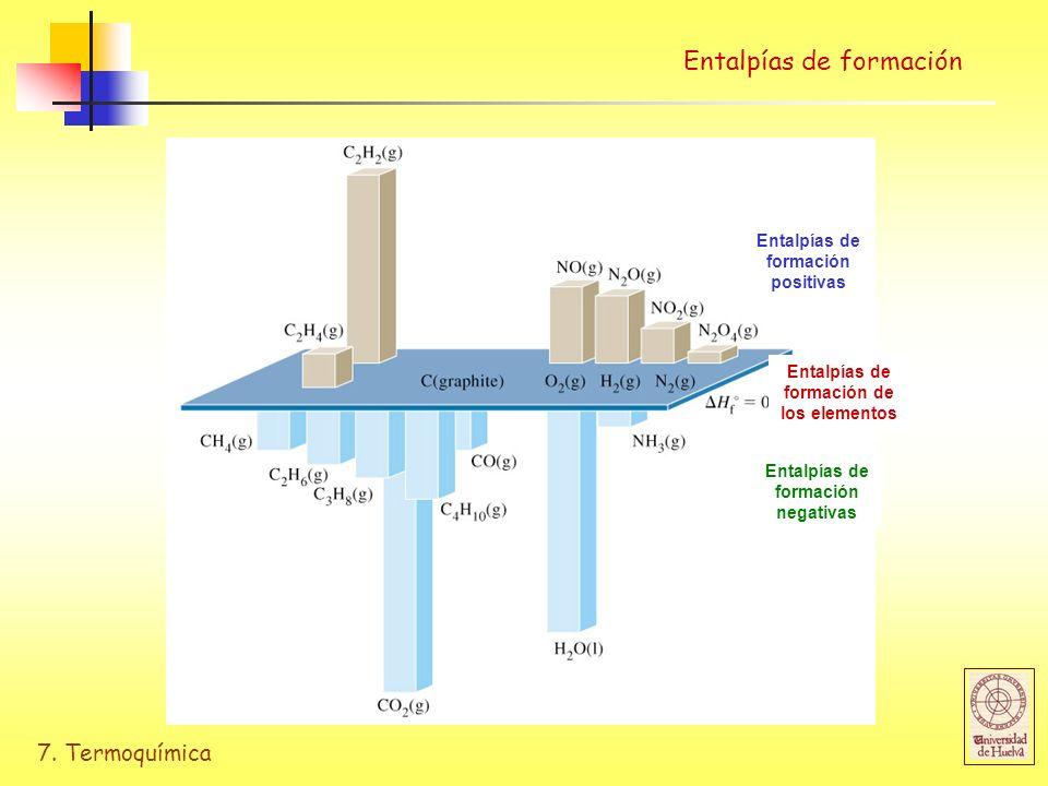 7. Termoquímica Entalpías de formación Entalpías de formación positivas Entalpías de formación negativas Entalpías de formación de los elementos