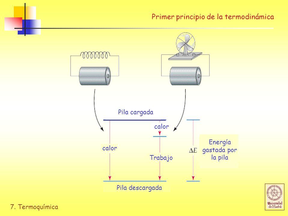 7. Termoquímica Primer principio de la termodinámica Energía gastada por la pila Pila cargada Pila descargada calor Trabajo