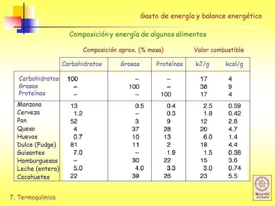 7. Termoquímica Valor combustible Carbohidratos Grasas Proteínas kJ/g kcal/g Composición aprox. (% masa) Carbohidratos Grasas Proteínas Manzana Cervez