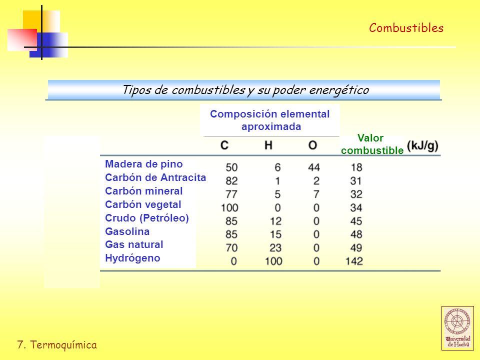 7. Termoquímica Combustibles Composición elemental aproximada Valor combustible Madera de pino Carbón de Antracita Carbón mineral Carbón vegetal Crudo