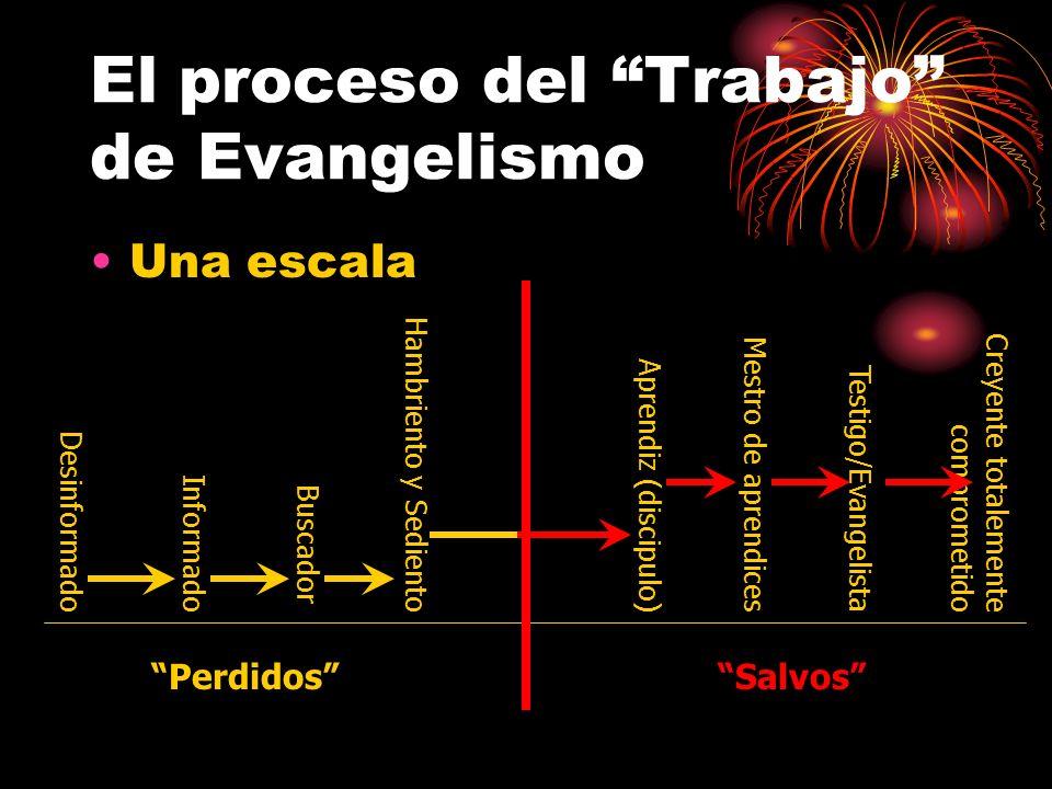 El proceso del Trabajo de Evangelismo Una escala SalvosPerdidos DesinformadoInformado Buscador Hambriento y Sediento Creyente totalemente comprometido