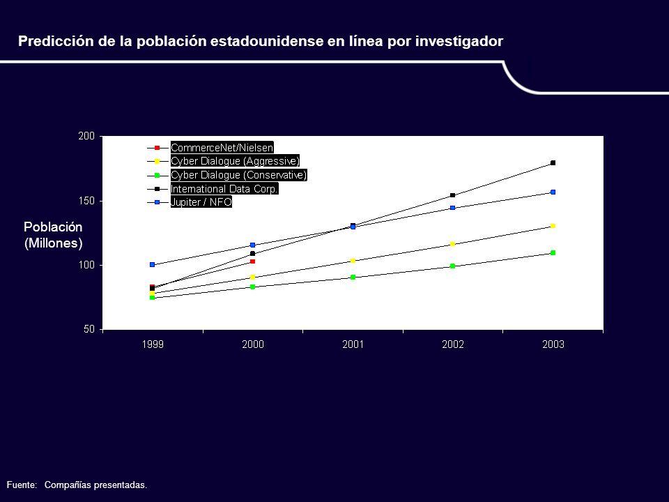 Predicción de la población estadounidense en línea por investigador Población (Millones) Fuente:Compañías presentadas.