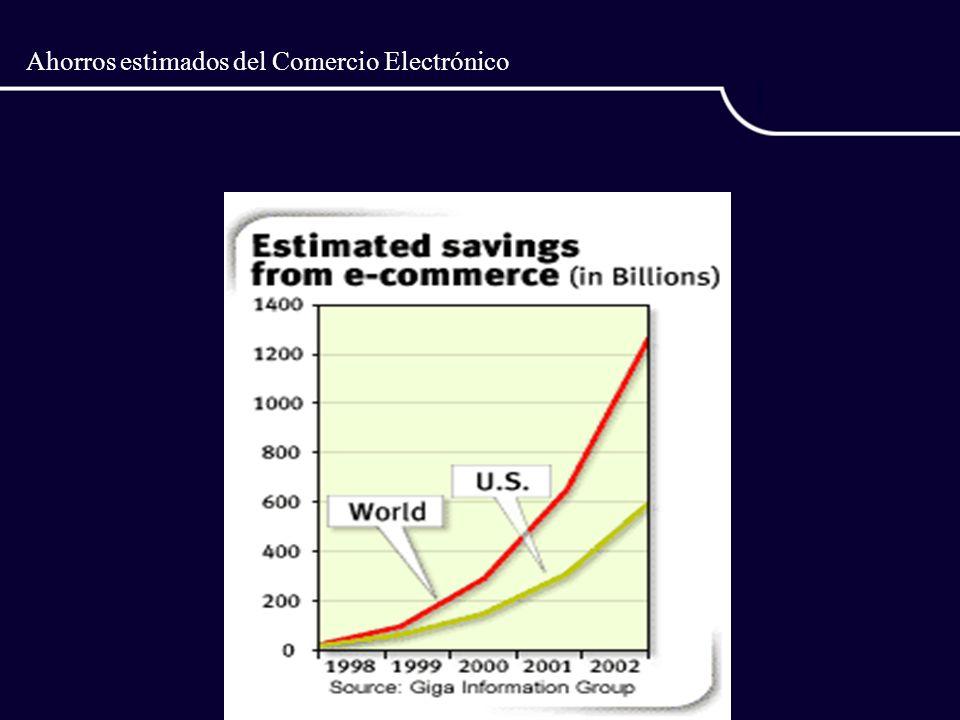 Ahorros estimados del Comercio Electrónico
