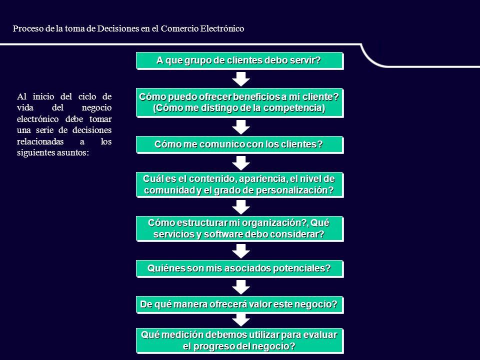 Proceso de la toma de Decisiones en el Comercio Electrónico A que grupo de clientes debo servir.