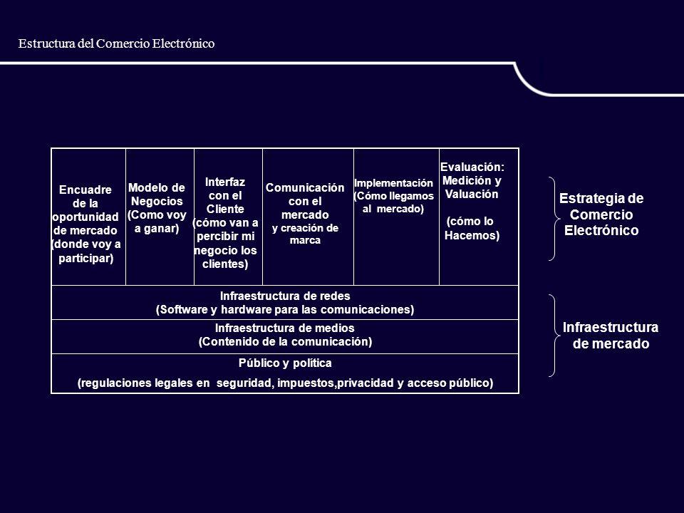 Estructura del Comercio Electrónico Encuadre de la oportunidad de mercado (donde voy a participar) Modelo de Negocios (Como voy a ganar) Implementación (Cómo llegamos al mercado) Evaluación: Medición y Valuación (cómo lo Hacemos) Infraestructura de redes (Software y hardware para las comunicaciones) Infraestructura de medios (Contenido de la comunicación) Estrategia de Comercio Electrónico Infraestructura de mercado Interfaz con el Cliente (cómo van a percibir mi negocio los clientes) Público y política (regulaciones legales en seguridad, impuestos,privacidad y acceso público) Comunicación con el mercado y creación de marca