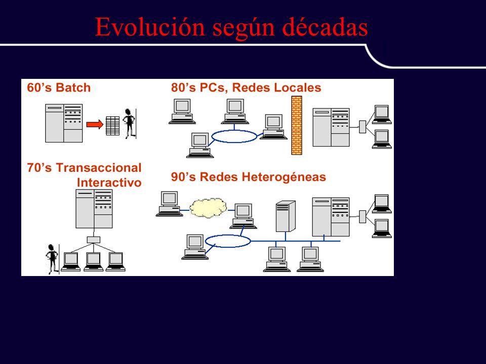 Evolución según décadas
