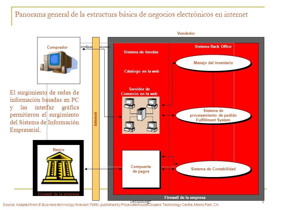 Technology 1 Panorama general de la estructura básica de negocios electrónicos en internet Compuerta de pagos Compuerta de pagos Comprador Sistema de