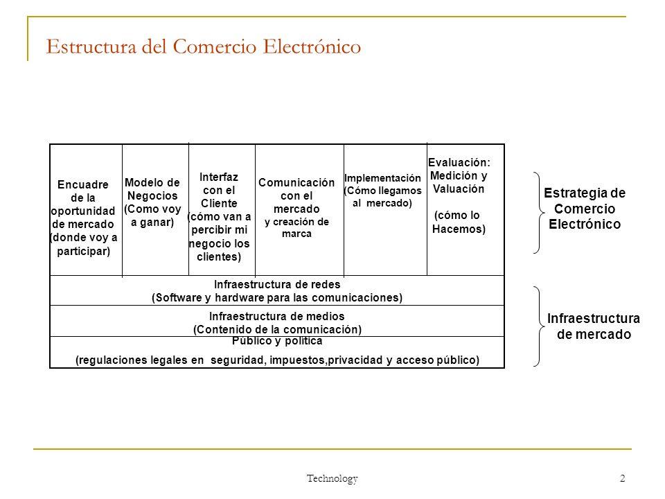 Technology 2 Estructura del Comercio Electrónico Encuadre de la oportunidad de mercado (donde voy a participar) Modelo de Negocios (Como voy a ganar)